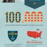 #Walmart projects to hire 100,000 #veterans over the next 5 years. Learn more from this #infographic: http://t.co/PRpEcHctWo