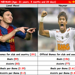 RT @FCB_BigFans: #Table - Messi vs Neymar http://t.co/8Ke85EyG10 [@BarcaStat]