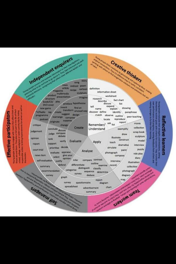 #Blooms. #PLTS. Lots of useful info.  (Found on google!) #ukedchat http://t.co/XjDKu3Hn0e