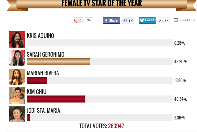 Current standing of votes sa PEP.PH. Keep voting Popsters! kaya natin ito!  Follow: @POPSTERSSarahG http://t.co/qDUIQaBW5d