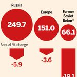 Russia's Gazprom is losing its hold on European markets after misreading the US shale boom. http://t.co/BNWG2TfmOd