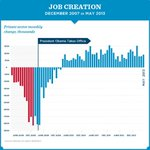 178,000 new private-sector jobs in May & 39 straight months of job growth. That's progress, but we can't let up now.