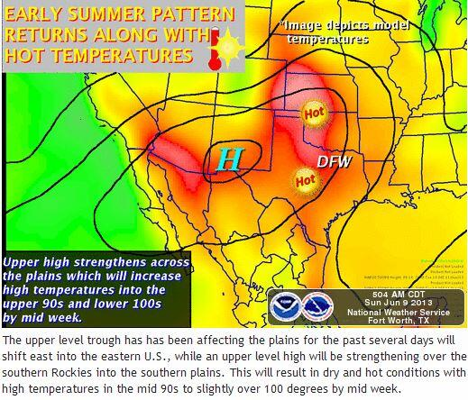 High temps this week will climb into the upper 90s / lower 100s with NO rain. Enjoy the storms this morning. http://t.co/TnjbehY3DV