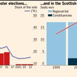 Could Scotland's referendum offer Scottish Conservatives a path back from the wilderness? http://t.co/zMRtsYj3mW
