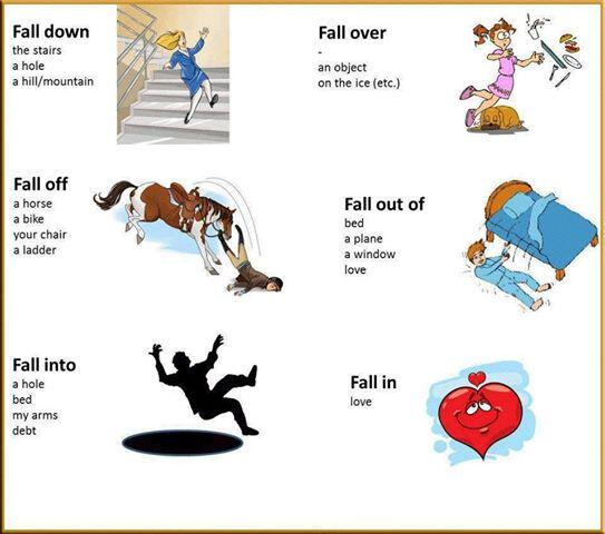 """#infographic English / usage of the word """"fall"""" http://t.co/wWCXLSm5Zj"""