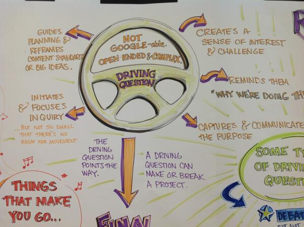 RT @TeriTeaches: Choosing a good driving question to focus your projects. #pblworld http://t.co/DJqcu5YVxT