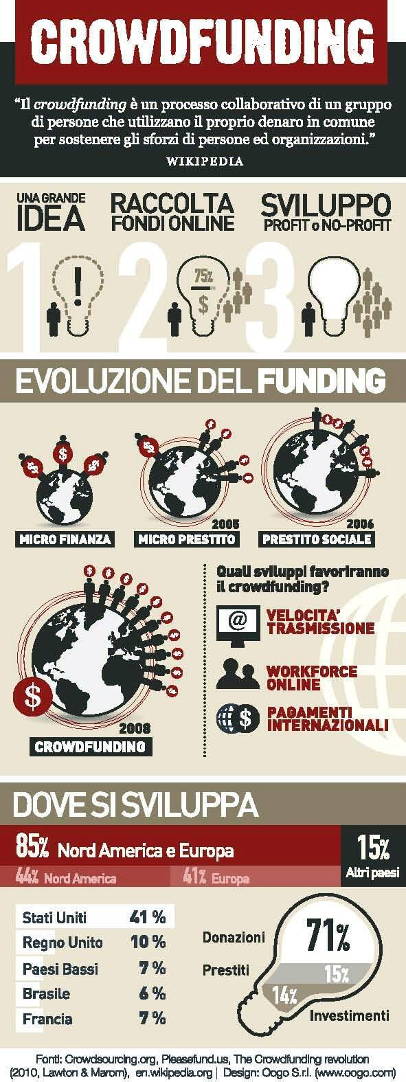 RT @_popoli: Oggi su @repubblicait un articolo di @riccardowired sul #crowdfunding. Qui una nostra infografica http://t.co/v5lKVxgfJI