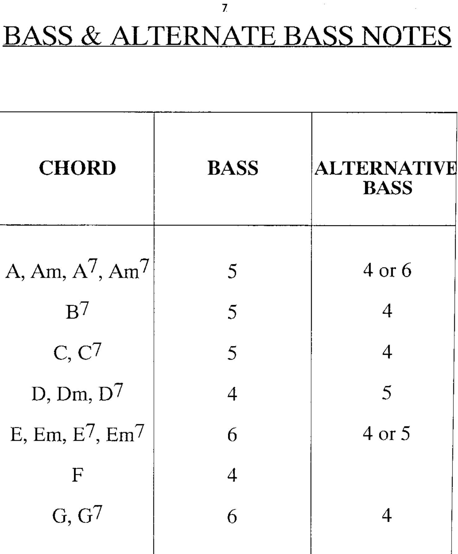 Find your bass notes on open chords http://t.co/IN7ojMKrP5