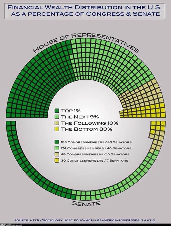 Wealth distribution in the United States Congress. They don't look like the rest of us. http://t.co/f0JH02hXXo