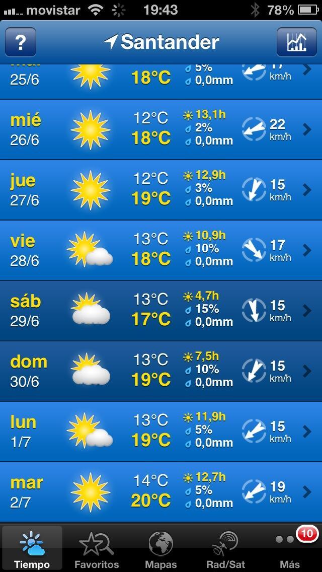 RT @HotelSantemar: Sigue el sol el menos una semana... http://t.co/53AuGHnZXy