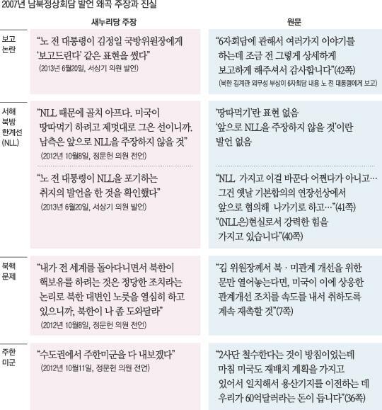 """그들은 맘대로 짜집기 했구만~""""@kyunghyang: 정상회담 회의록을 본 새누리당의 창조적 '해석'. 원문과 비교해보니 이렇습니다. http://t.co/x04VeAJha7 http://t.co/q8x2qYXmNV"""""""