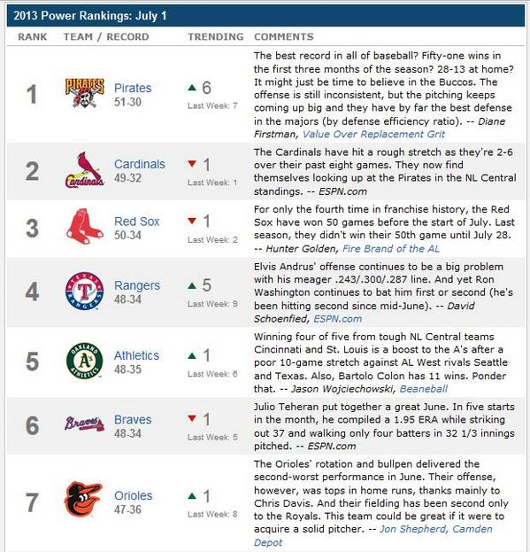 This, ladies and gents, is a screenshot of the ESPN MLB power rankings! @Pirates #RTJR #RAISEIT #onlyinpgh http://t.co/aqaEGHIIdH