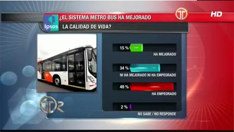 Resultados de la encuesta Panamá Opina en relación al uso del Metro Bus, por @TReporta #Voto2014 http://t.co/zhbIPeFuyR