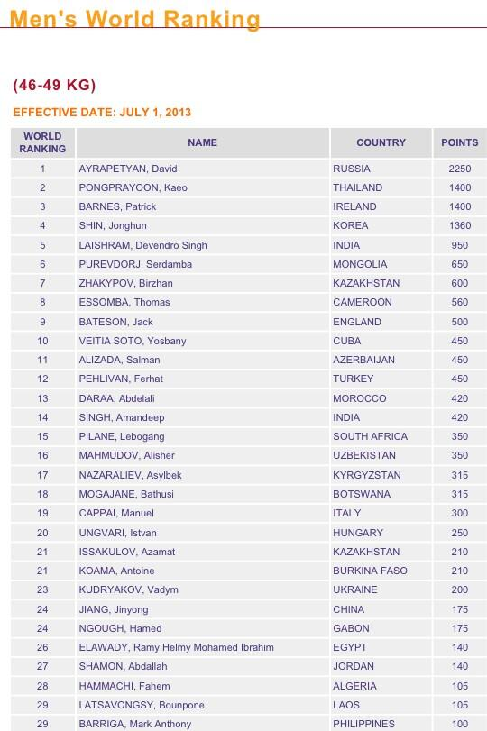 Jack Bateson (@JackBateson94): Just seen i am Ranked #9 in the latest AIBA Senior World Rankings, pushed my way in to the top 10 #HardworkPaysOff http://t.co/FRqk5zDjG0