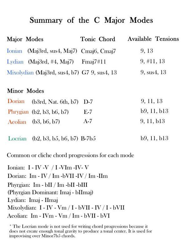 Summary of modes http://t.co/eNAAR6dqkQ
