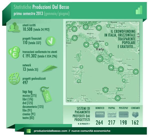 """""""@betapdb: #infografica #crowdfunding in #italia primi 6 mesi del 2013, qualche numero di #produzionidalbasso http://t.co/V5IrkPMTYV"""""""