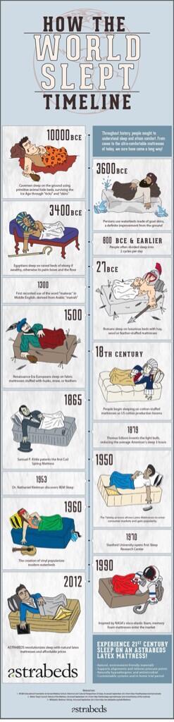 Evoluzione del #dormire nei secoli http://t.co/FTBqBmmyFg