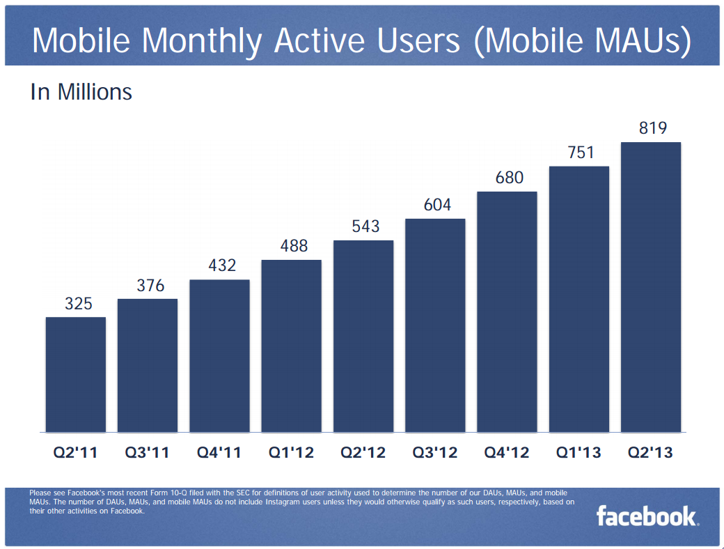 Mobile monthly active users for Facebook, from mid 2011 to mid 2013 http://t.co/wTn75wHkNO