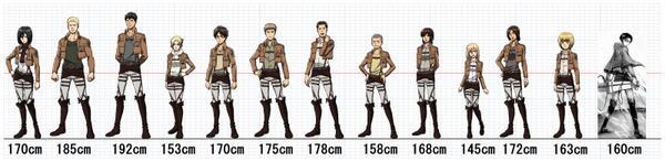 「進撃の巨人」主な登場人物の身長並べてみましたよ★…ってリヴァイ兵長、そりゃ、ミカサさんに「チビ」言われますわ…でも、ミカサさんももう少し気を遣ってあげて…お願い★