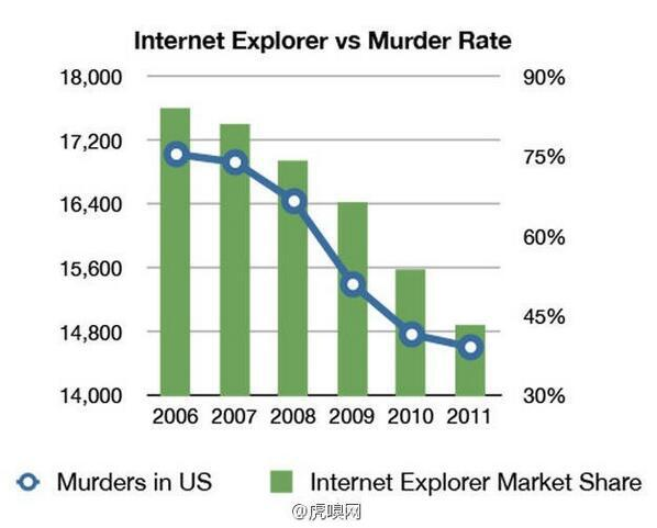 RT @espiekermann: love statistics, especially when they are funny. Relationship between use of IE and the murder rate: http://t.co/dT9MsbmN06