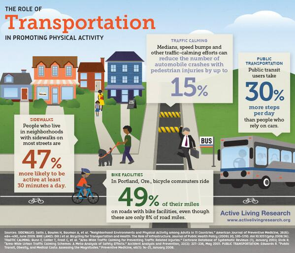 People who use public transit take 30% more steps a day than car-dependent people http://t.co/2iDro9gBej @urbandata @AL_Research #Walkable