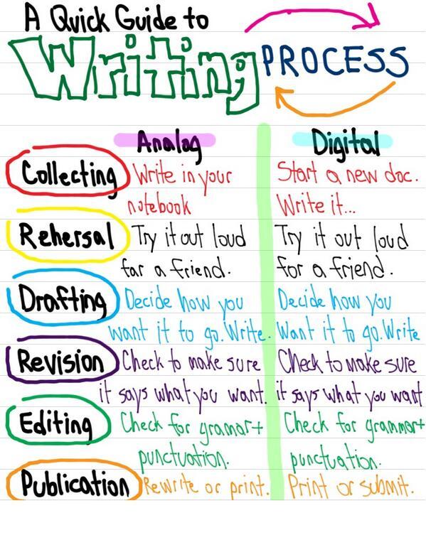 definition writing process