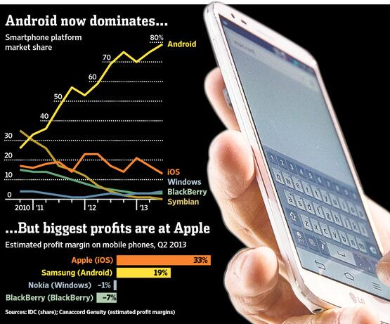 RT @WSJGraphics: Android dominates market share while Apple dominates profits. http://t.co/vepwc21Mot