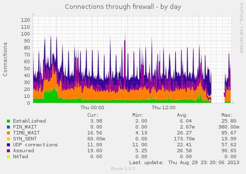 Caída de conexiones a 0 durante el downtime de #OVH Sorry :( http://t.co/LvYj32TDEp