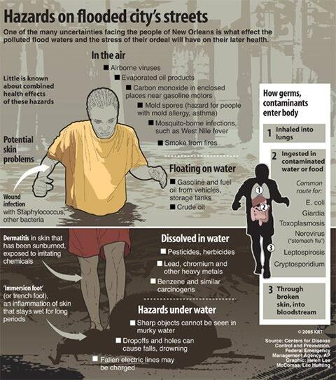 PAGASA said that severe flooding is expected today. Here's an infographic about how dangerous flood water is for us. http://t.co/uK19BgRlqQ