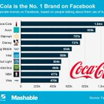 These are the most talked-about brands on Facebook http://t.co/vRw2vocBP2 http://t.co/zpyFOe0yx6