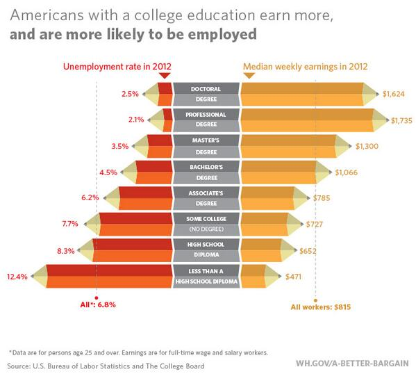 FACT: Americans with a college education earn more and are more likely to be employed. #MakeCollegeAffordable, http://t.co/iUXjk0Ifpu