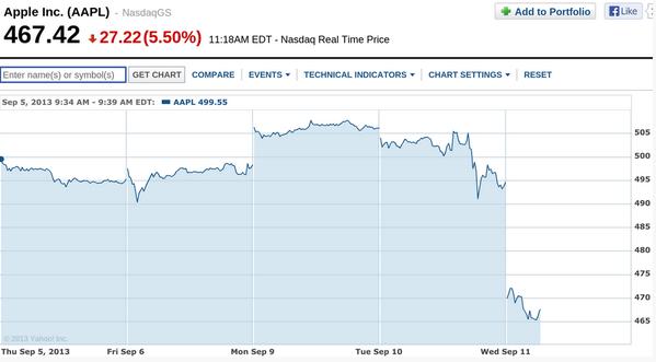 L'action d'Apple chute. Le marché s'attendait à du low-cost et une offensive dans les pays émergents http://t.co/eLmu8Zrn6O