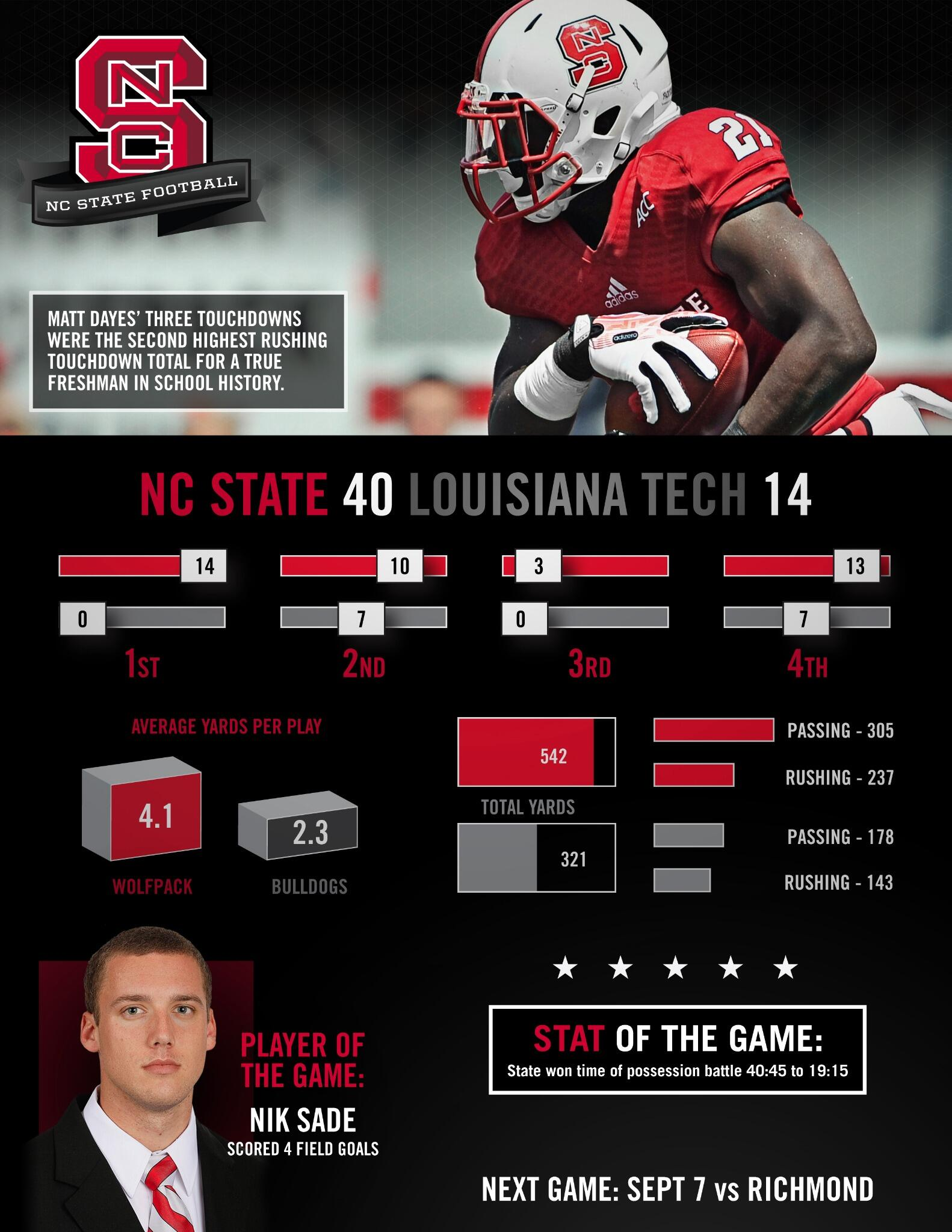 Check out the infographic from today's game: http://t.co/gE1Bo5LtUZ