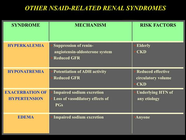 NSAID related syndromes (From @wkupin /ASN BRCU 2012) #ASNBRC #Nephpearls http://t.co/WuzWlaBt7o