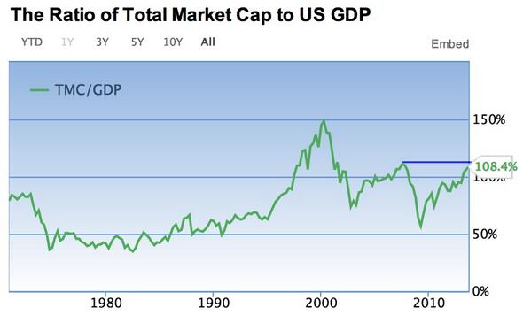 RT @ukarlewitz: Buffett's preferred valuation metric is back at its 2007 high.  http://t.co/x8aPls6PiI