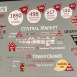 It's San Francisco, so of course we have an Infographic. Mayor Ed Lee presenting this at #TCDisrupt. http://t.co/MQpgZGTkCa