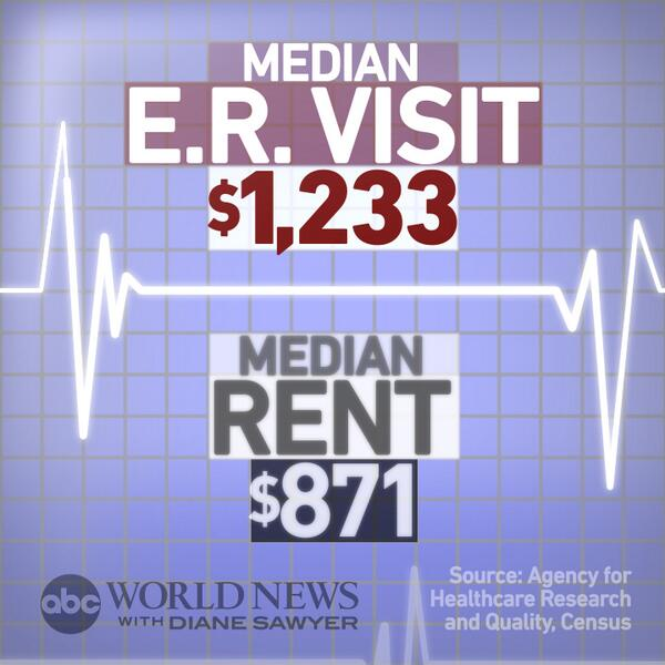 Median rent in America: $871/month. The median emergency room visit: (via @ABCWorldNews) http://t.co/vC1L8FRbML