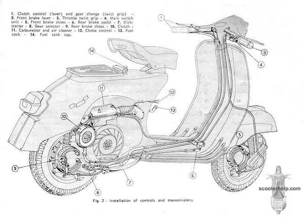 Manual Vespa http://t.co/gJzo6BpePB