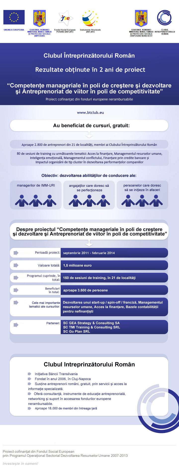 Infografic, Clubul Intreprinzatorului Roman (proiect BT): rezultate program din fonduri europene http://t.co/B6mUPxRFt0