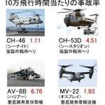 。皆様!これが事実!NHKがオスプレイの事故率が高いとの朝の「おはよう日本」での報道は捏造!だった。⇒@【オスプレイ10万飛行時間あたりの事故率】http://t.co/gLyloKLiS9 #nhk #nhk_fukayomi #nhk24 #nhk_news #nhkfm