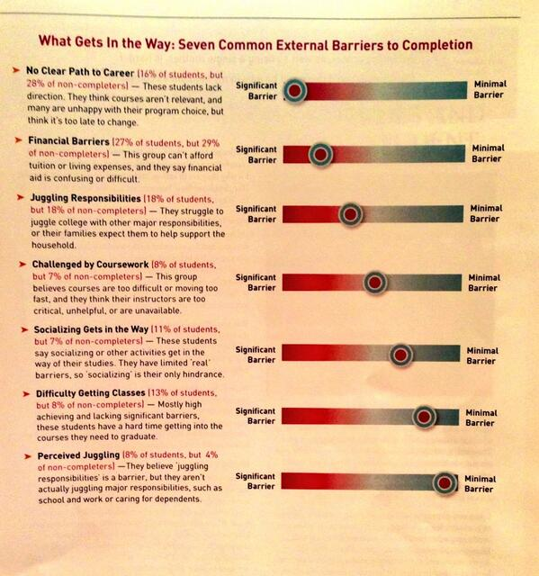 RT @jselingo: And here are 8 common barriers to graduating. #higherednext http://t.co/KAKJUR4sM8