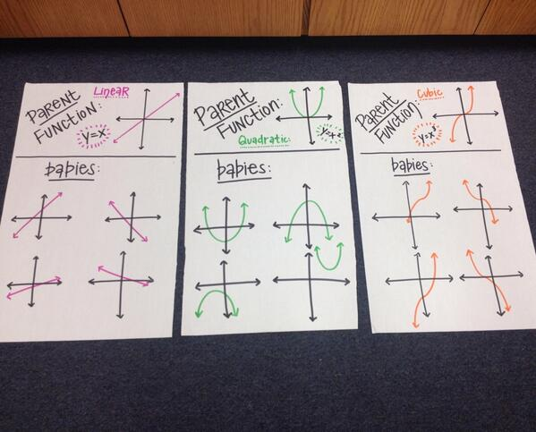 @MissDHerde's new Anchor Charts for her ALG 2 students!!! #MathChat #ReadingStrateies http://t.co/E2kMxcVA52