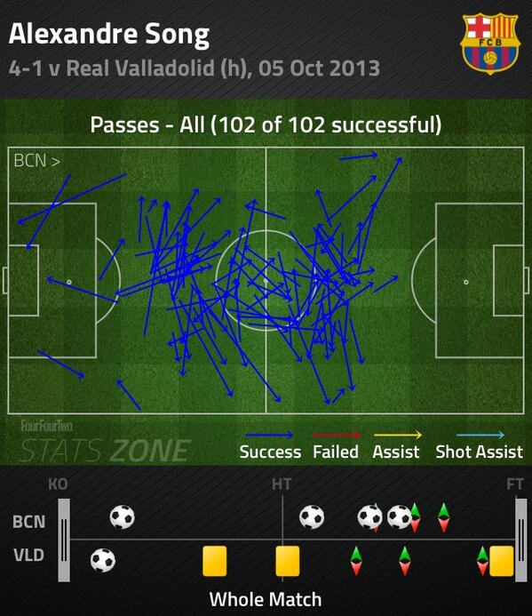BV2FCQfIAAATH F Alex Song (Barcelona) had an 100% pass completion rate against Valladolid