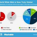 Just How Global Is the 'World Wide' Web? http://t.co/2YqSdkRxOL http://t.co/t9qpzaCCEo
