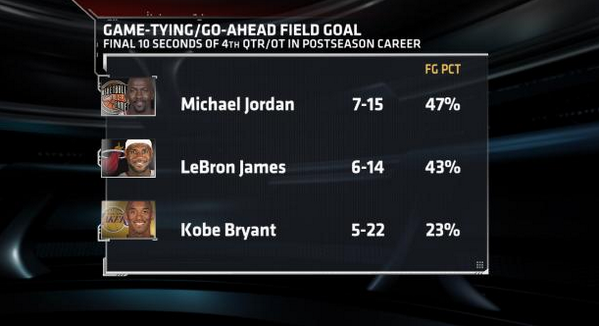 Whos More Clutch In The Playoffs Michael Jordan Lebron