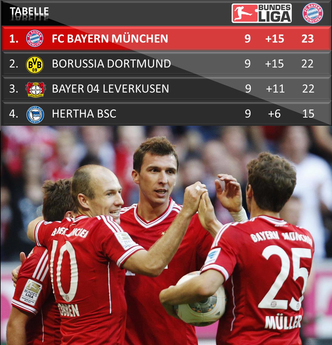 23 Punkte nach 9 Spieltagen - Guten Morgen Spitzenreiter! // 23 points after 9 matches - top of the league! #FCBayern http://t.co/wmfND3SOEC
