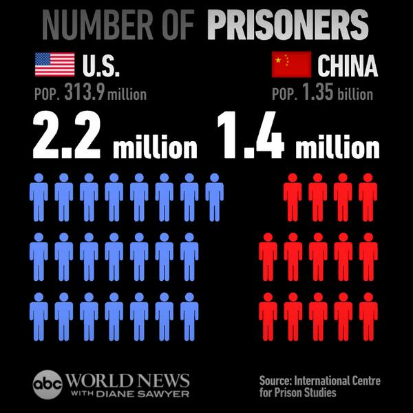 Number of people in prison in America (population 313 million) vs. China (population 1.35 billion) http://t.co/OUWNR3VFCC