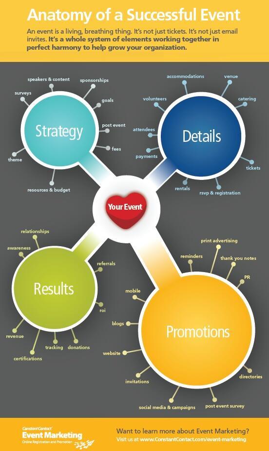 RT @evvnt: evvnt Tips: Anatomy of a Successful Event #eventmarketing #eventprofs #successfulevent http://t.co/cVTVx7U7tq