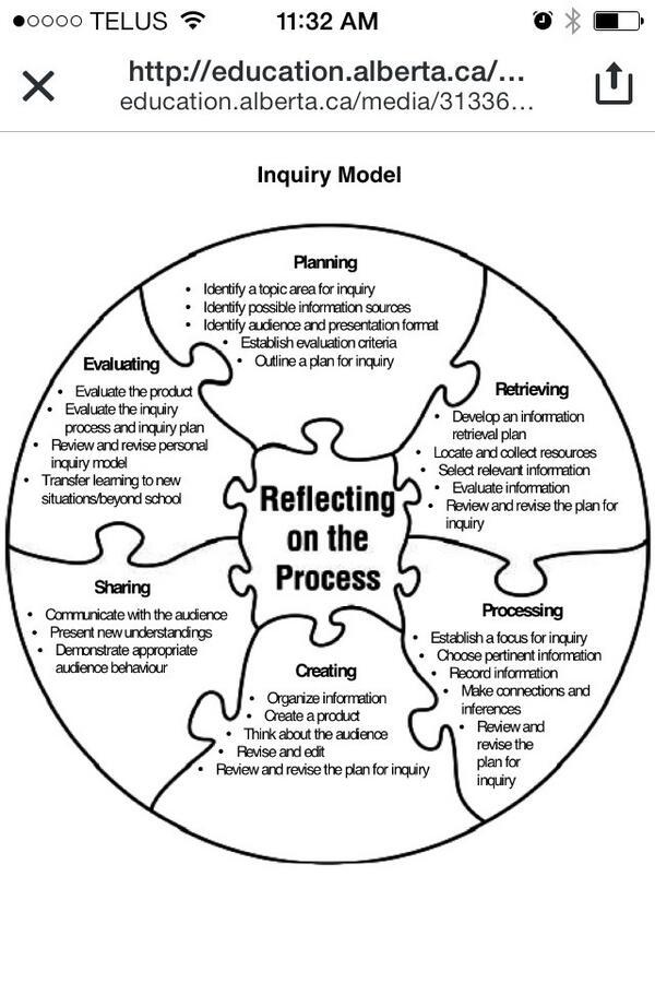 "RT @cdsmeaton: ""@Teaching_Beauty: Inquiry model visual #edcampyeg http://t.co/lF00VbN46H"" #hs4"