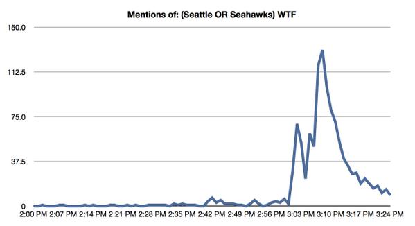 """Mentions of: """"(Seattle OR Seahawks) wtf"""" http://t.co/mcJFlINRZg"""
